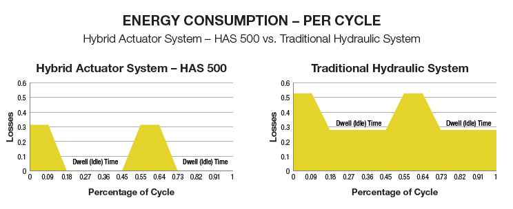 Energy Consumption Per Cycle in HAS 500 vs. Traditional Hydraulic System