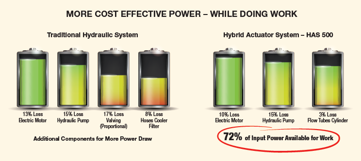 Hybrid Actuator System Delivers More Cost Effective Power