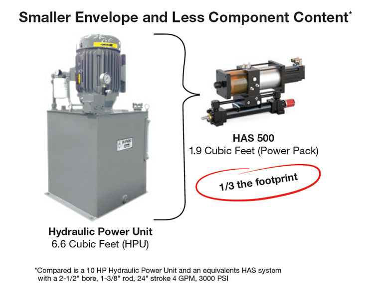 Reduced footprint of electro-hydraulic actuators compared to HPU