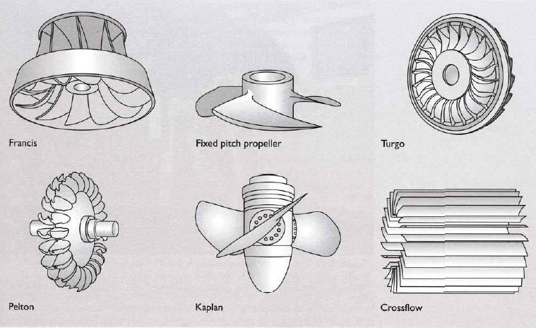 Different types of water turbines