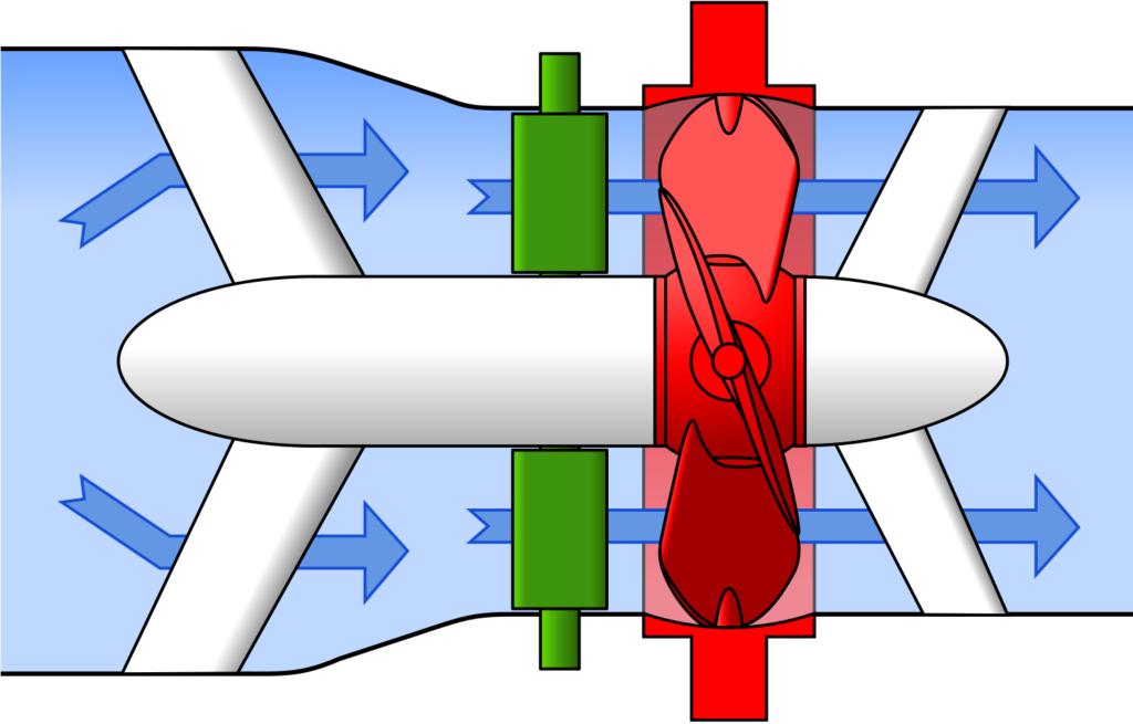Sketch of Straflo hydro turbine