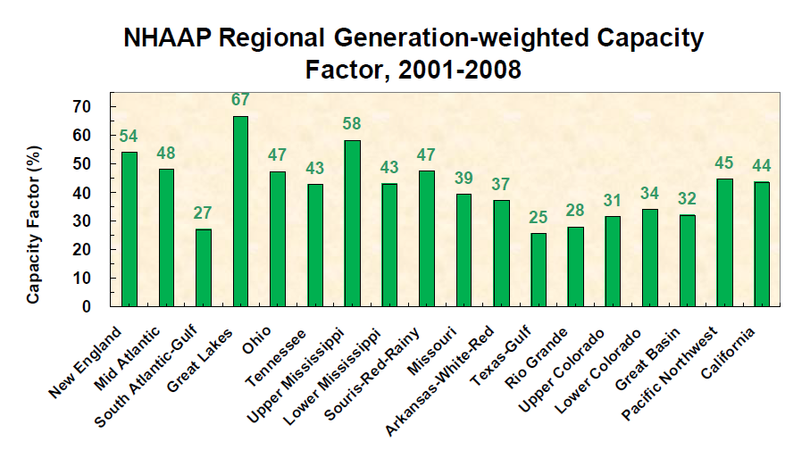 Bar graph showing the hydropower regional-generation-weighted capacity factor 2001-2008